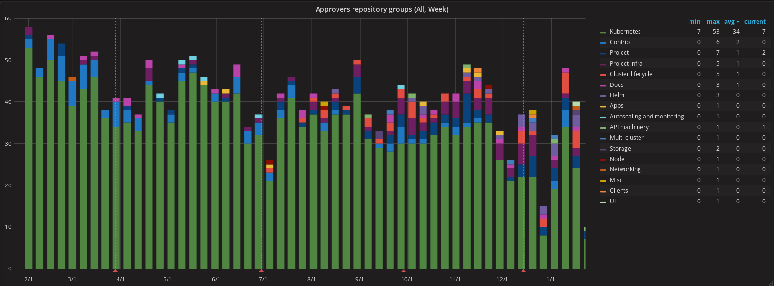 graph of approvals by week