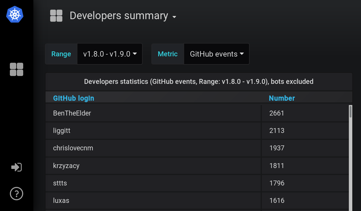developer summary chart