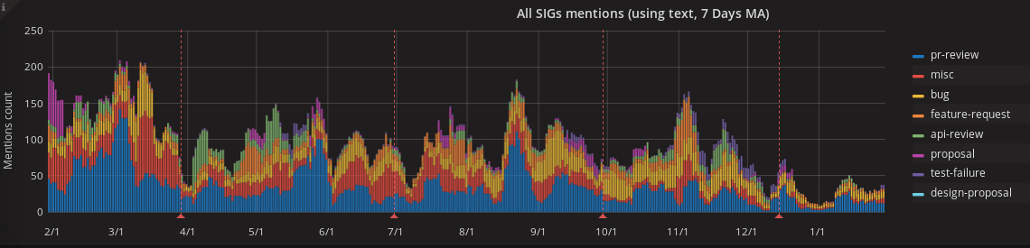 mentions-graph