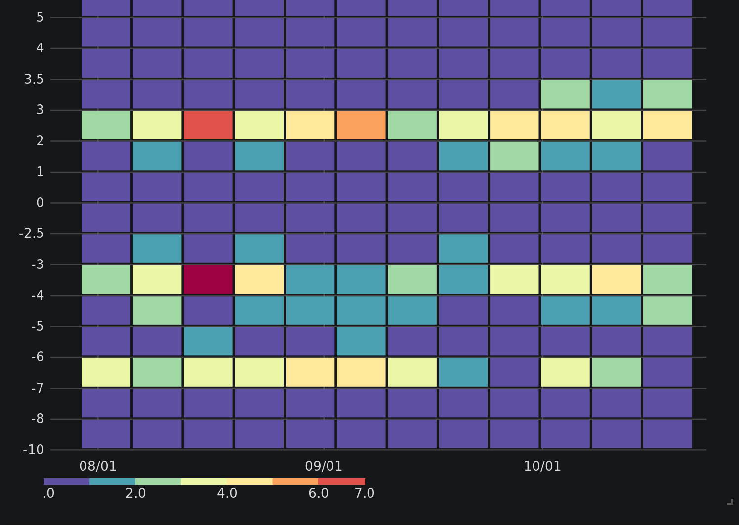 graph of Instrumentation contributors by time zone
